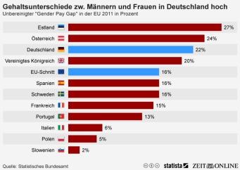 infografik_2022_gehaltsunterschied_zwischen_maennern_und_frauen_-_unbereinigter_gender_pay_gap_n